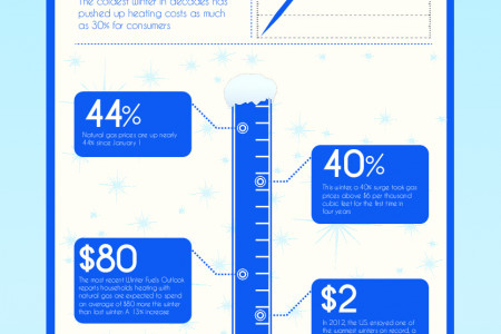 The Cost of Winter: Putting a Price Tag on the Polar Vortex Infographic