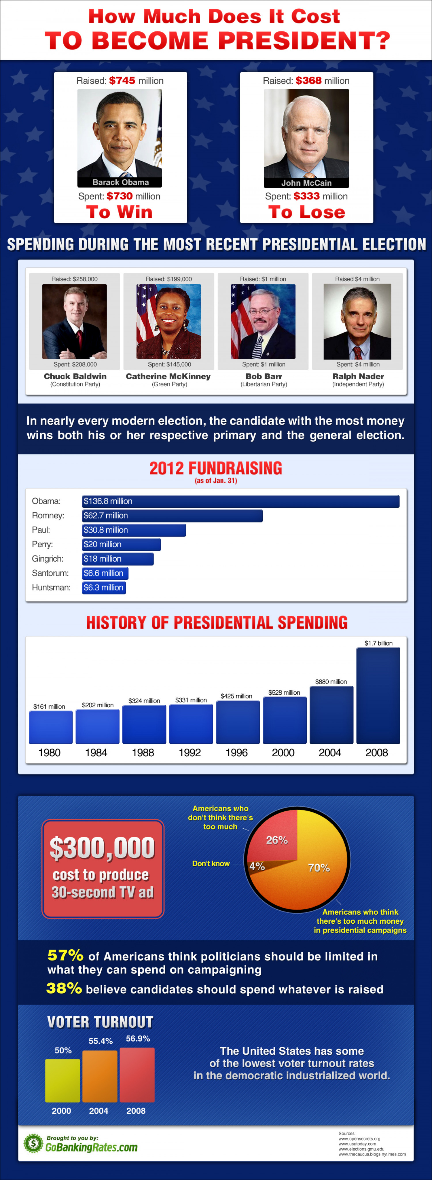 The Cost To Become A President Infographic