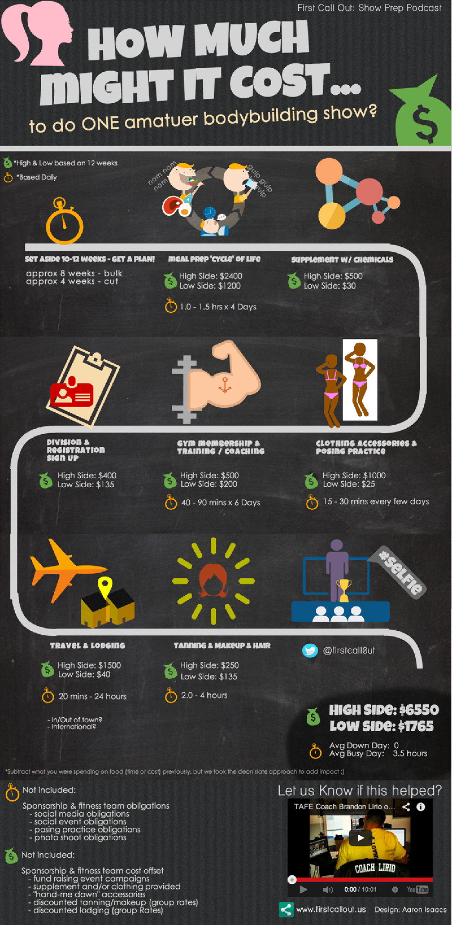 The Cost to Compete in an Amateur Bodybuilding Competition Infographic