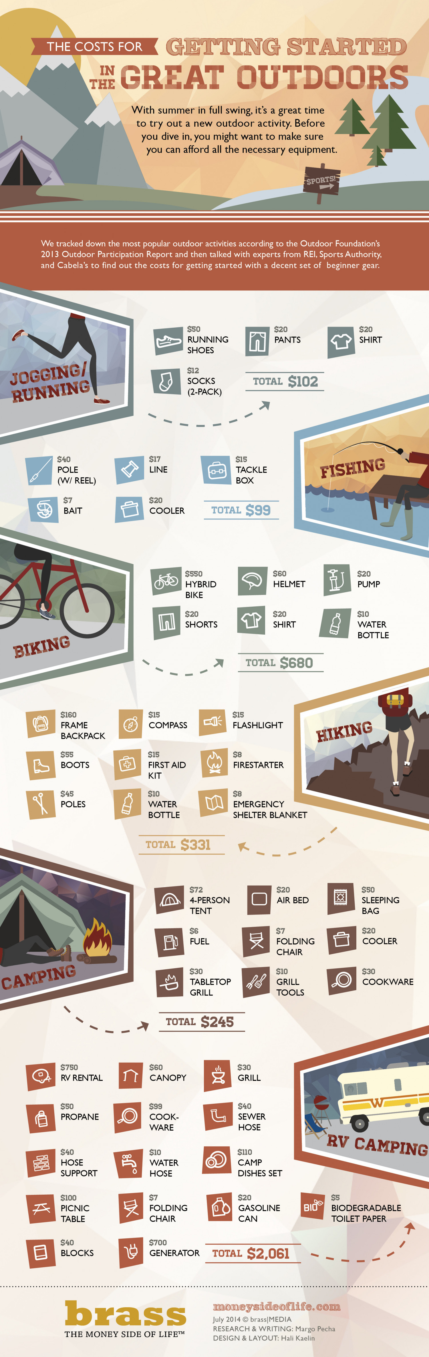 The Costs for Getting Started in the Great Outdoors Infographic