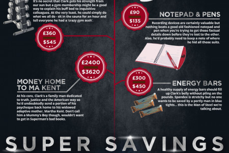 The Costs of Being Clark Kent Infographic