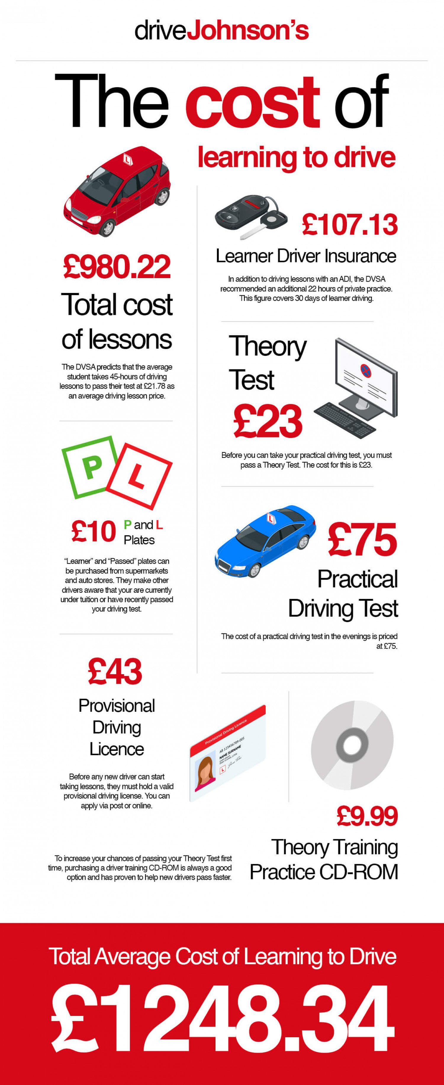 The Costs of Learning to Drive in the UK 2017 Infographic