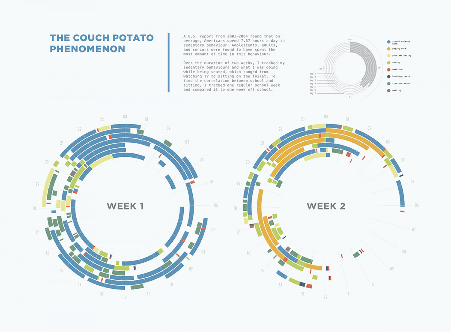 The Couch Potato Phenomenon Infographic