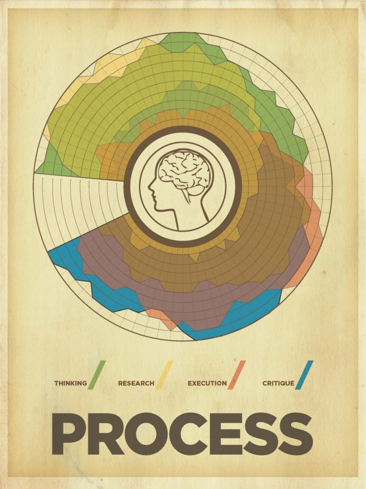 The Creative Process  Infographic