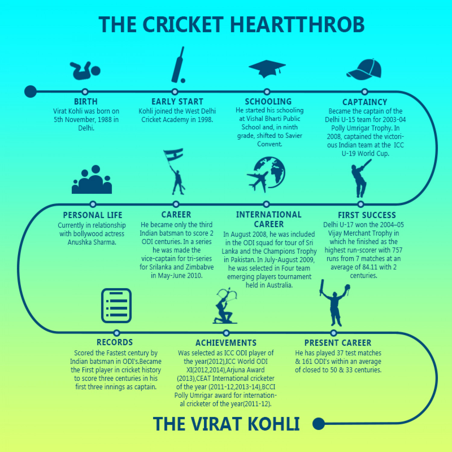 """The Cricket HeartThrob""-Virat Kohli Infographic"