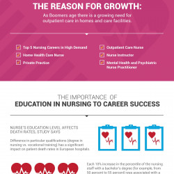 why a nursing degree is important to me But it's only because we know how important it is to the future of healthcare, and how the degree is more than an accreditation: a baccalaureate education strengthens nurse's skills if you still need a little more convincing, here are a few more reasons why earning your bsn matters more now than ever.
