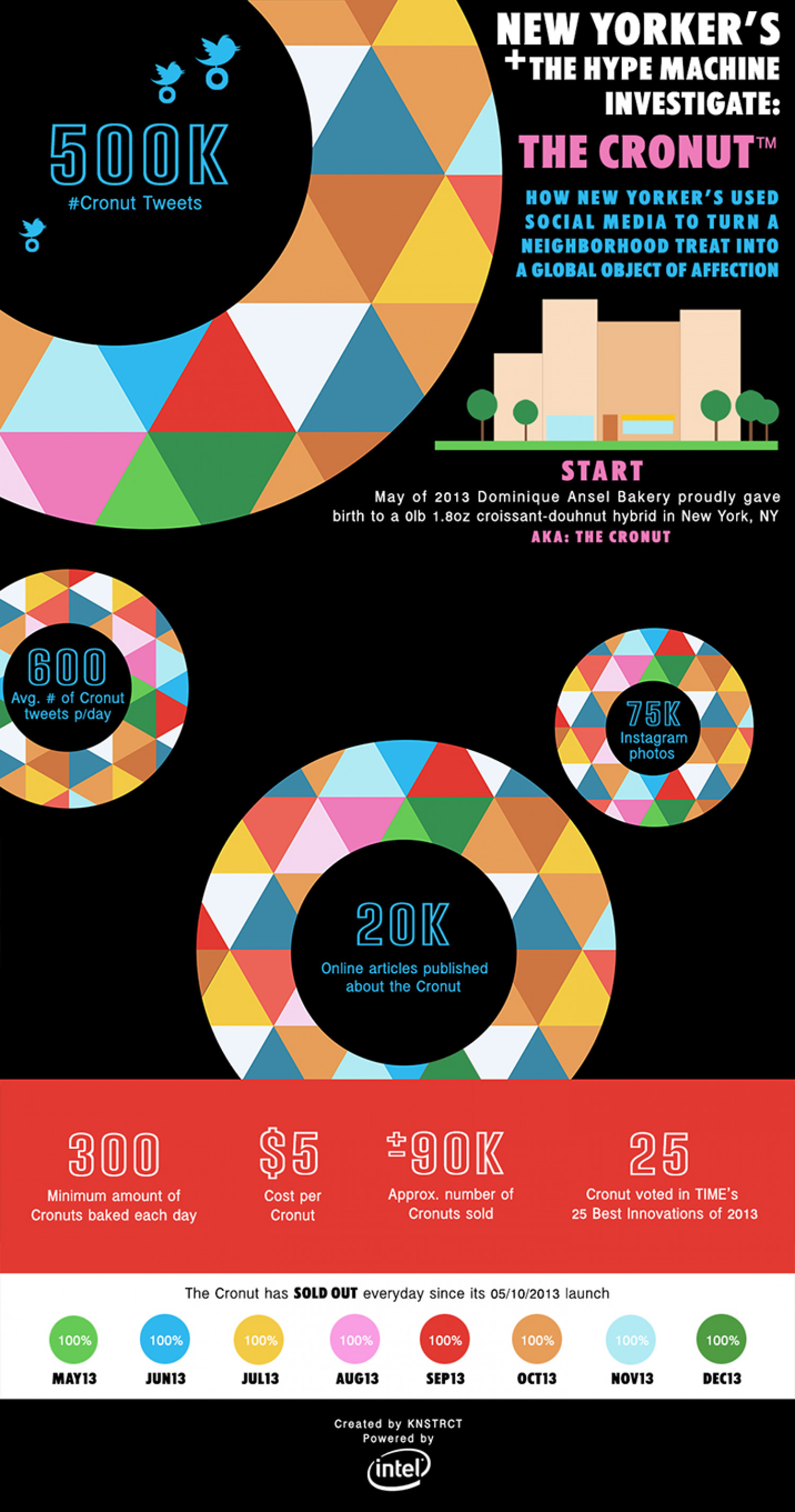The Cronut: New Yorkers & The Social Media Hype Machine Infographic