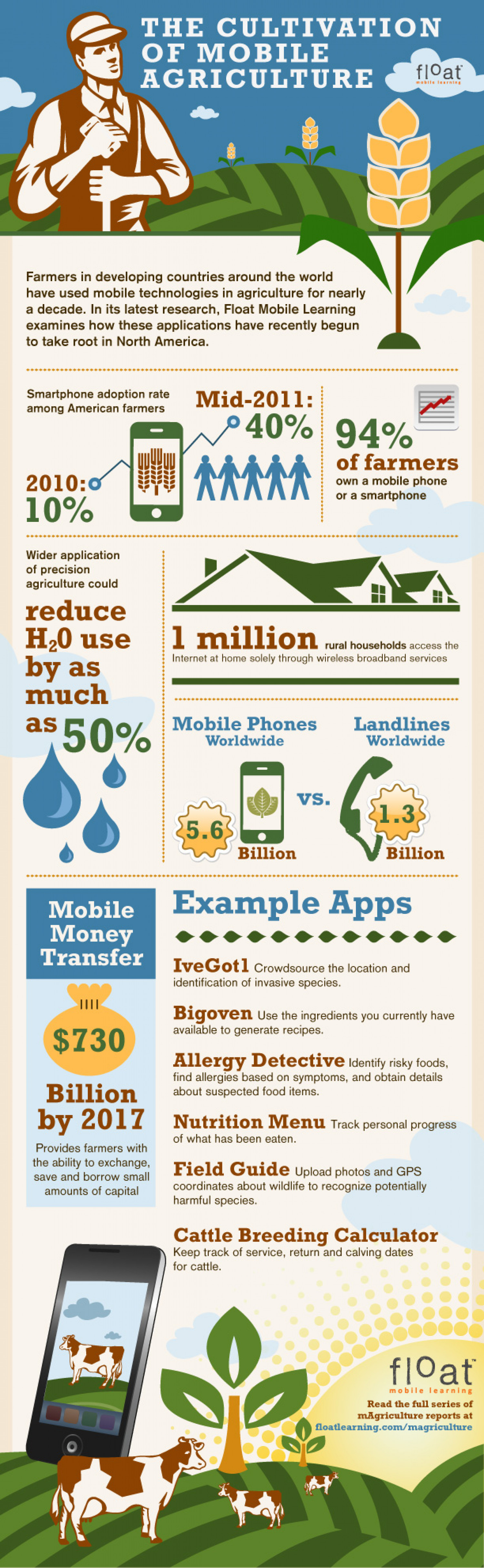 The Cultivation of Mobile Agriculture Infographic