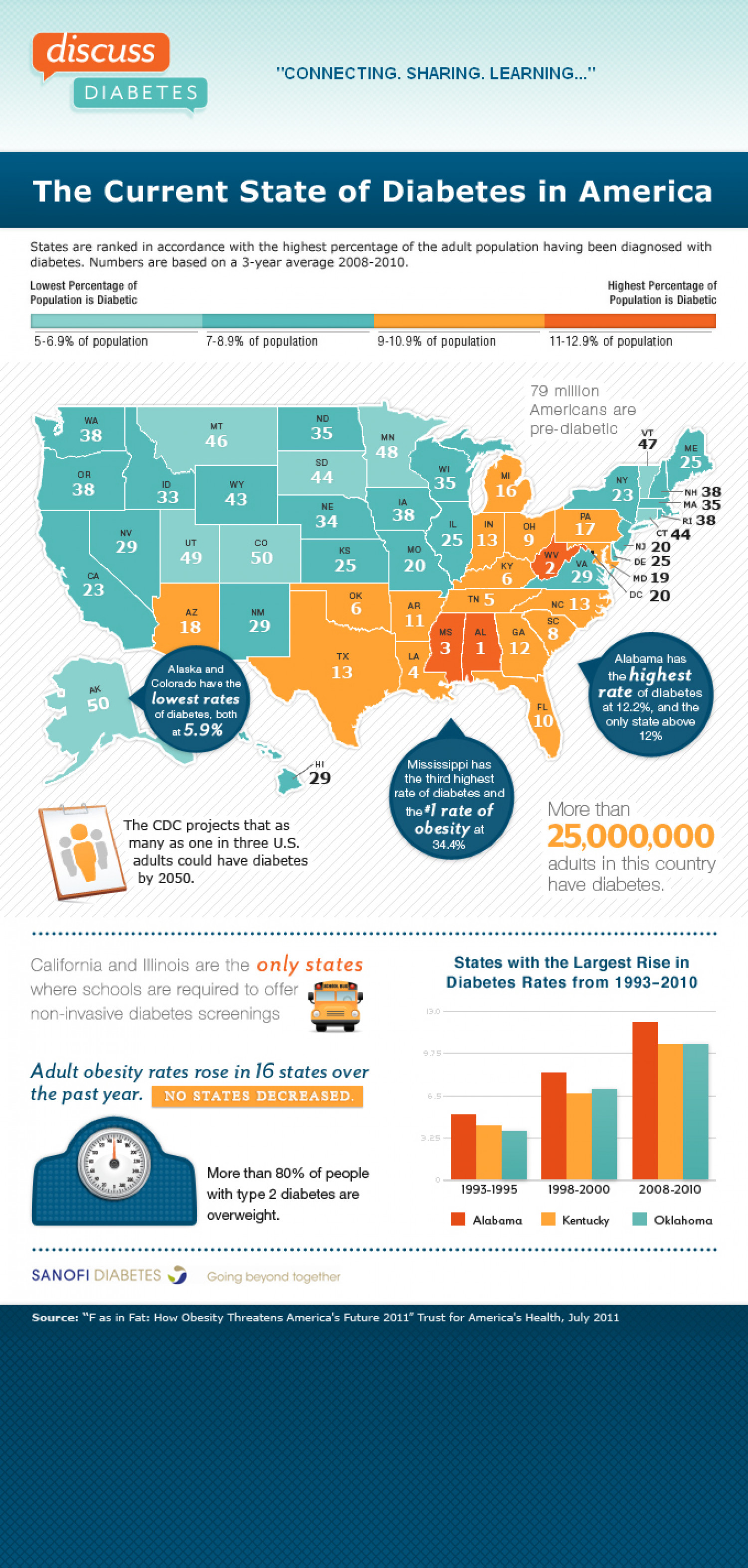 The Current State of Diabetes in America  Infographic