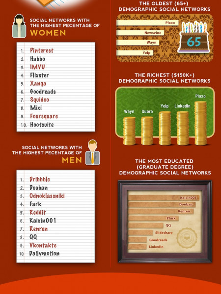 The Current State Of Social Networks 2012  Infographic