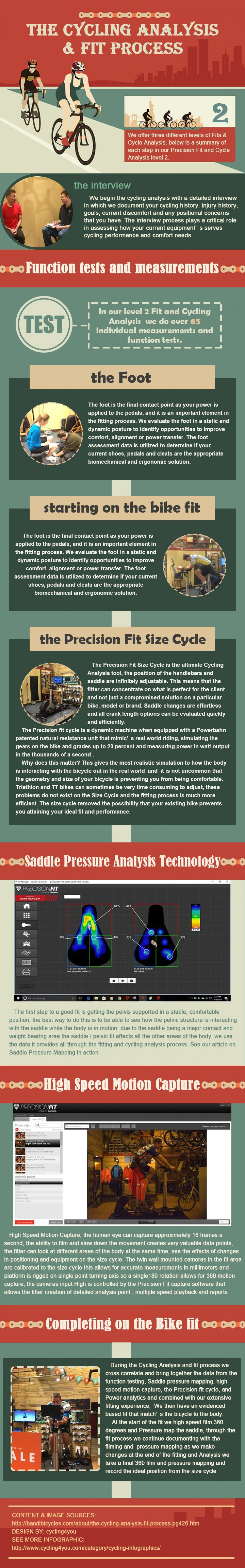 THE CYCLING ANALYSIS & FIT PROCESS Infographic