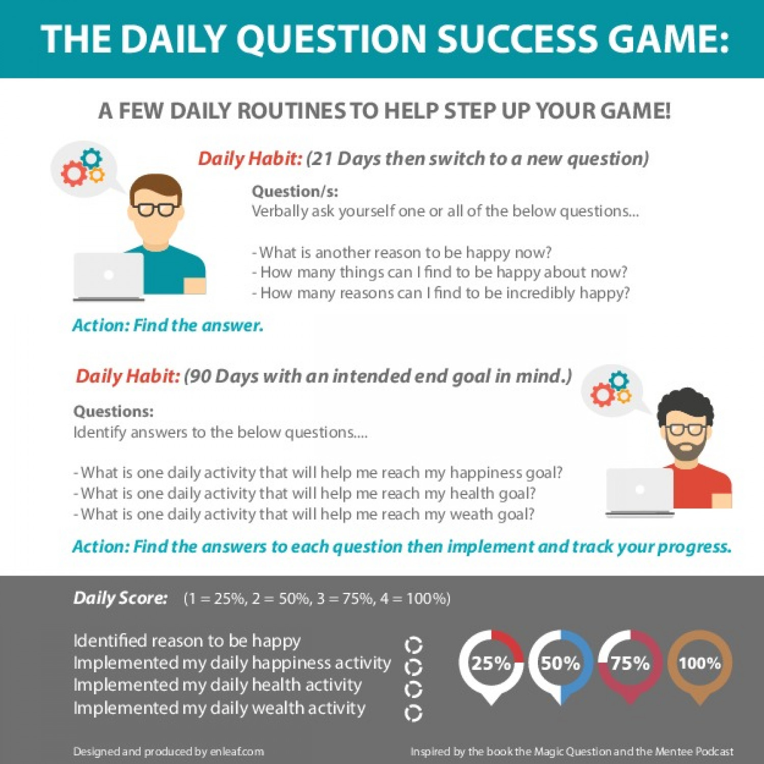 The Daily Question Success Game  Infographic