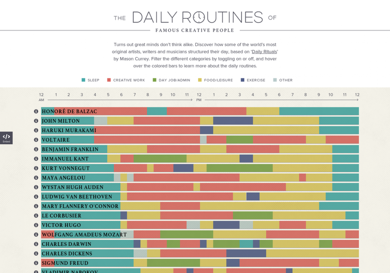 The Daily Routines of Famous Creative People Infographic