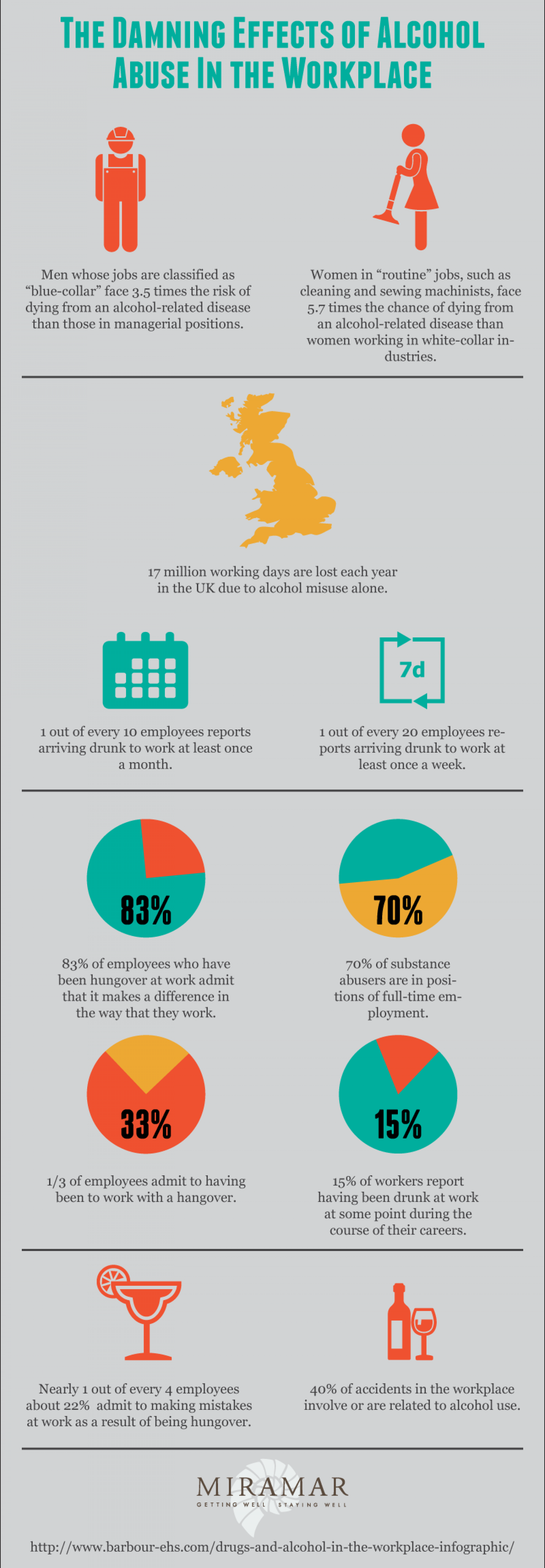 The Damning Effects of Alcohol In the Workplace Infographic