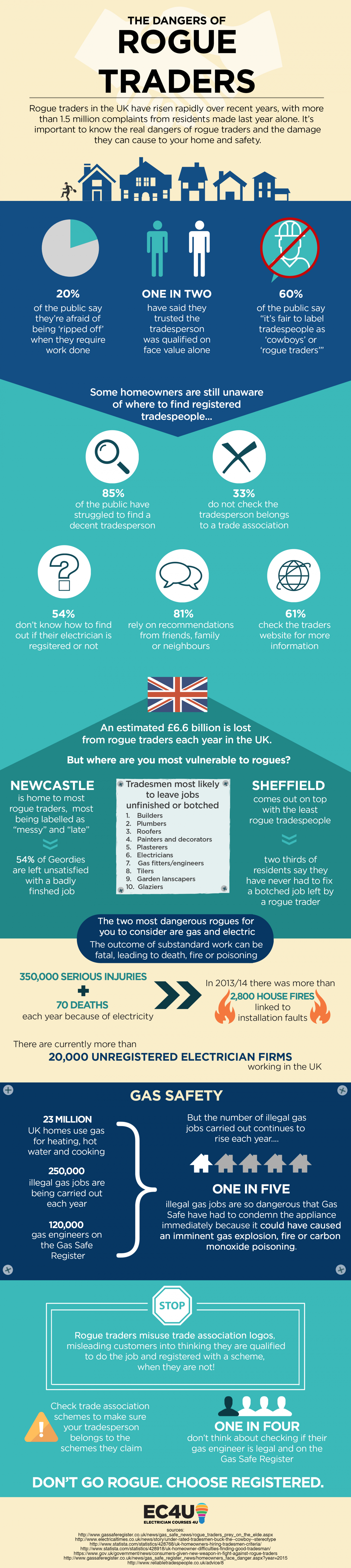 The Dangers of Rogue Traders Infographic