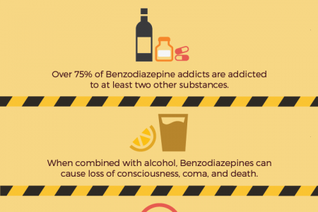 The Dangers of Benzodiazepine Addiction Infographic