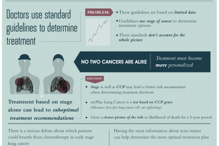 The Dangers of Lung Cancer Infographic