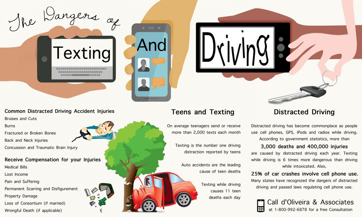 the issue of the dangers of texting while driving