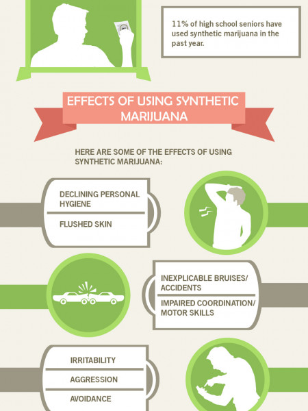 The Dangers of Using Synthetic Marijuana | Recovery Place Drug Rehab Infographic
