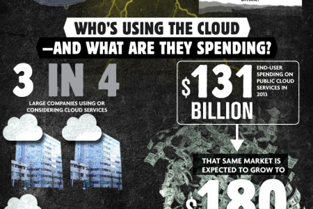 The Dark Side of the Cloud Infographic