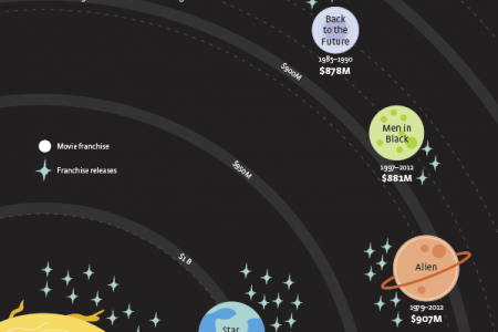 The Dark Star Burns the Brightest Infographic