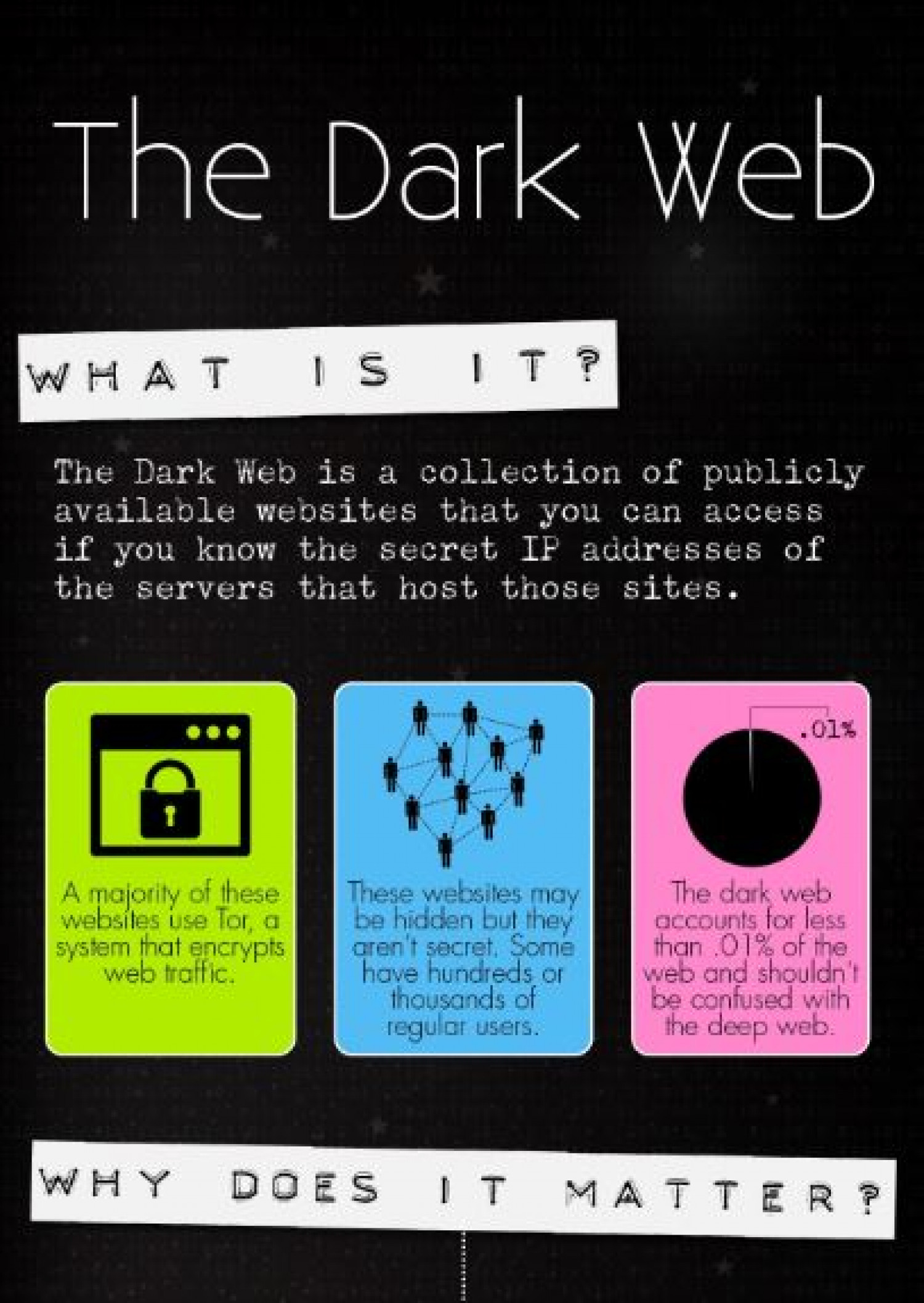 The Dark Webgraphic: What Is It And Why Does It Matter?graphic How To