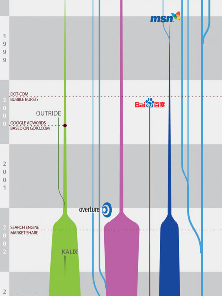 The Darwinian Evolution of Search Engines  Infographic