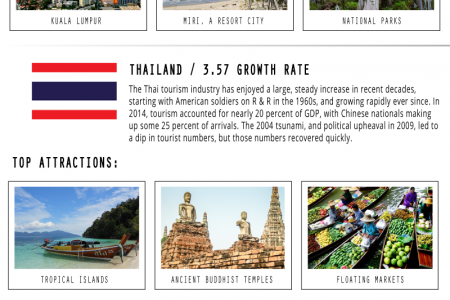 The data behind global tourism growth in the past two decades Infographic