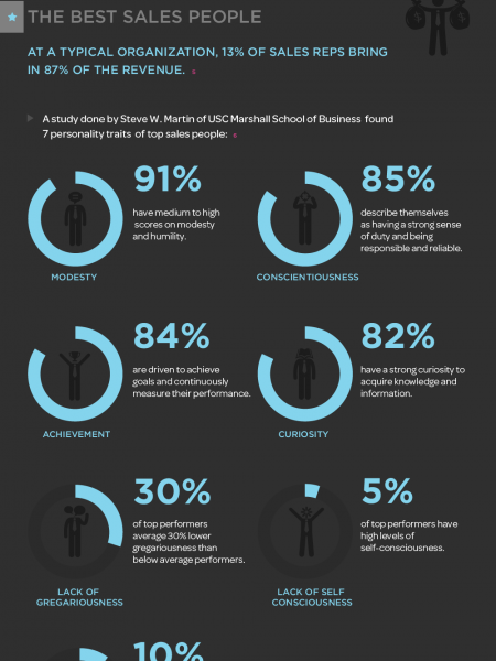 The Data Behind What Makes an Effective Sales Process Infographic