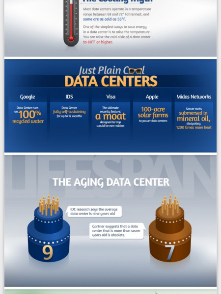 The Data Center: Now and in the Future Infographic
