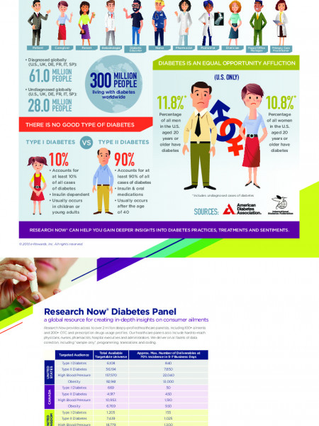The Data of Diabetes Infographic