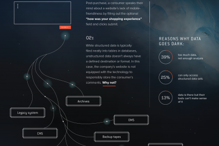 The Data That Lies Beneath  Infographic