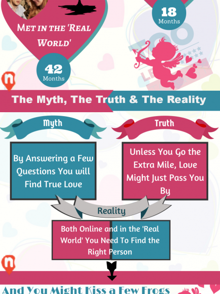 Truth About Online Love Infographic