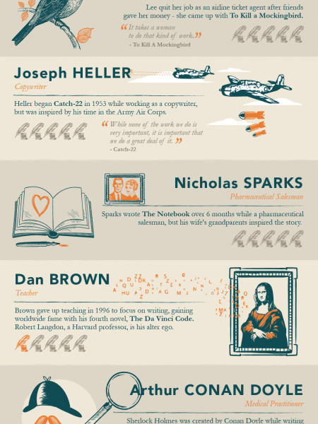 The Day Jobs That Inspired Famous Authors Infographic