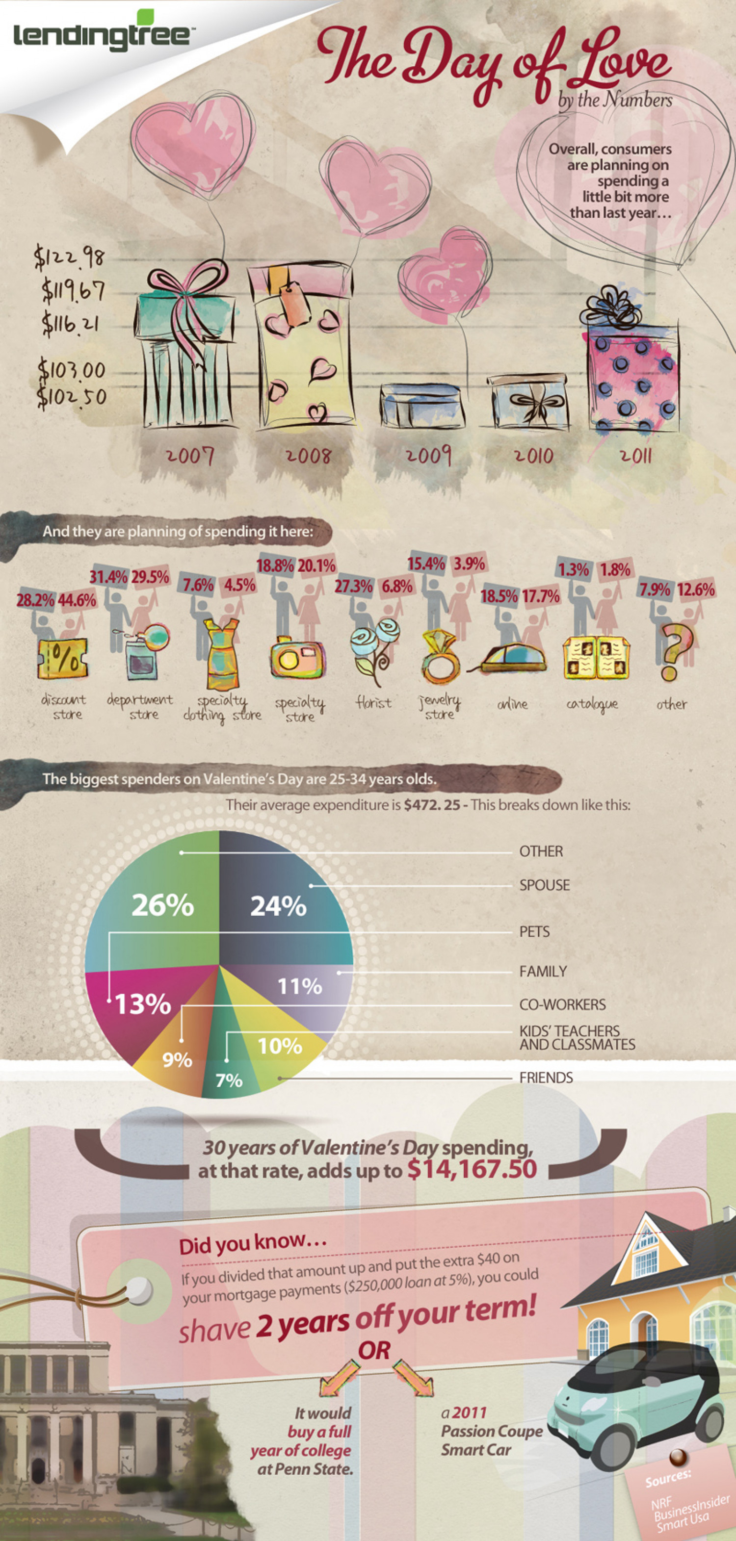 The Day of Love by Numbers Infographic