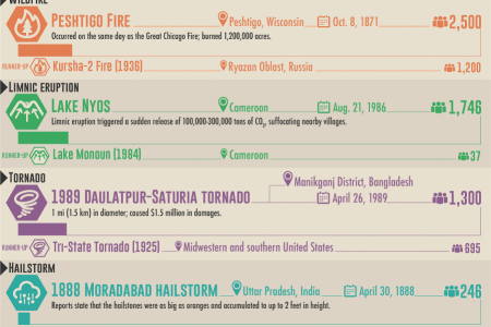 The Deadliest Known Natural Disasters by Type Infographic