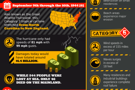 The Deadliest U.S. Hurricanes Infographic