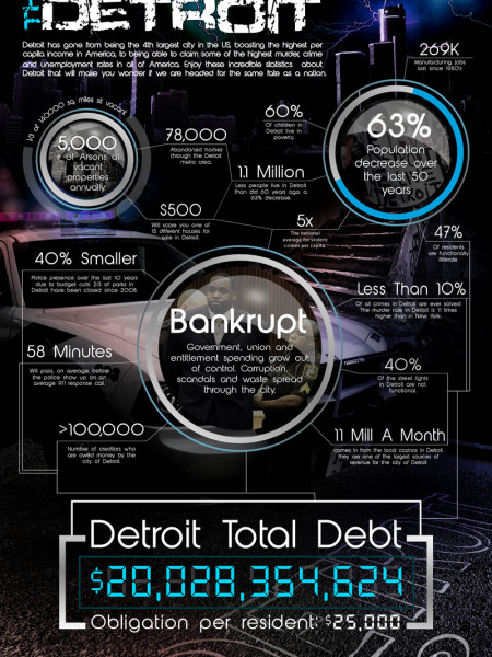 The Death of Detroit Infographic