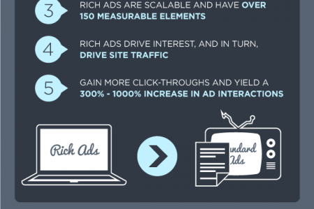 The Death of Flash - Why You Need Rich Media Ads Infographic