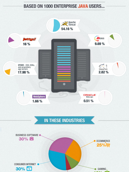 The Death of WebSphere and WebLogic App Servers? Infographic