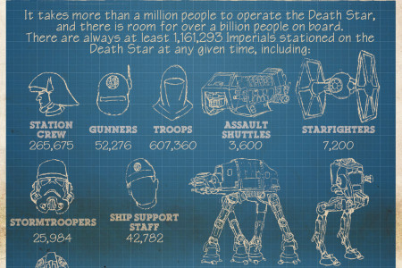 The Death Star By The Numbers Infographic