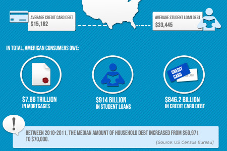 The Debt Deadlock of U.S. Consumers Infographic