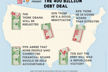 The Debt Deal Infographic