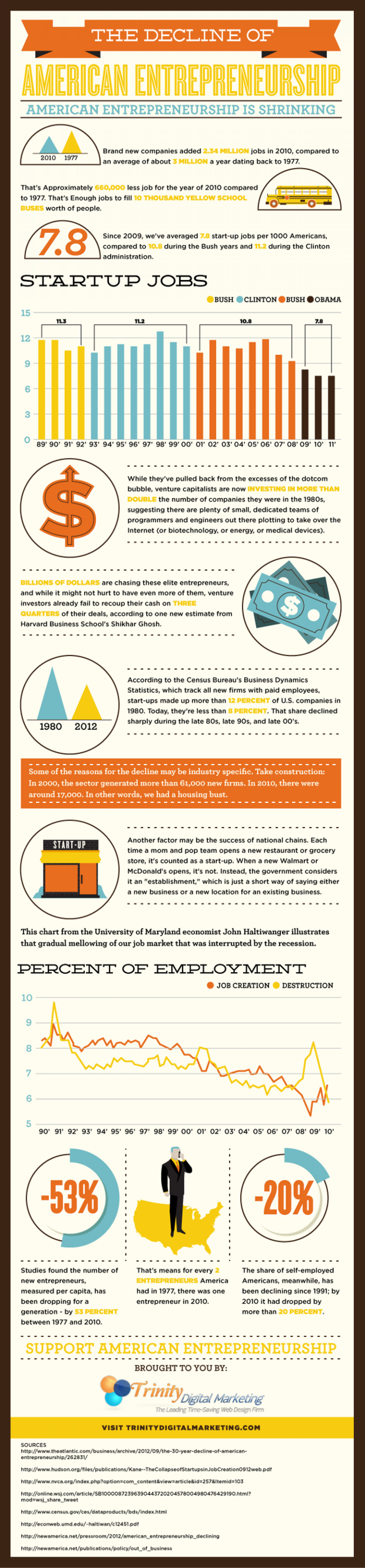 The Decline of American Entrepreneurship Infographic