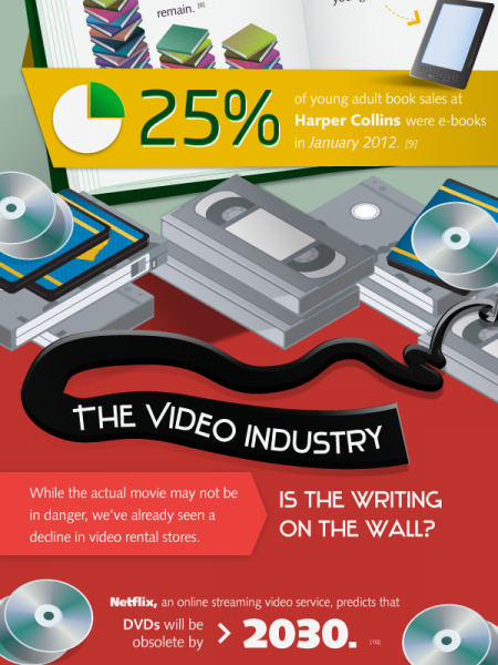 The Decline of The Media Industry Infographic