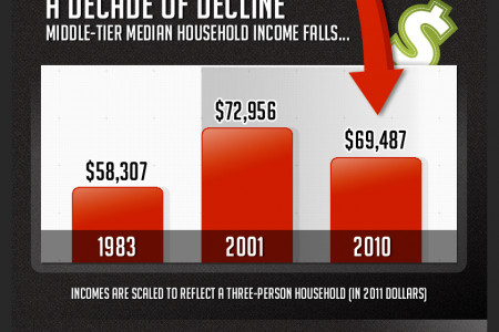 The Decline of the Middle Class Infographic