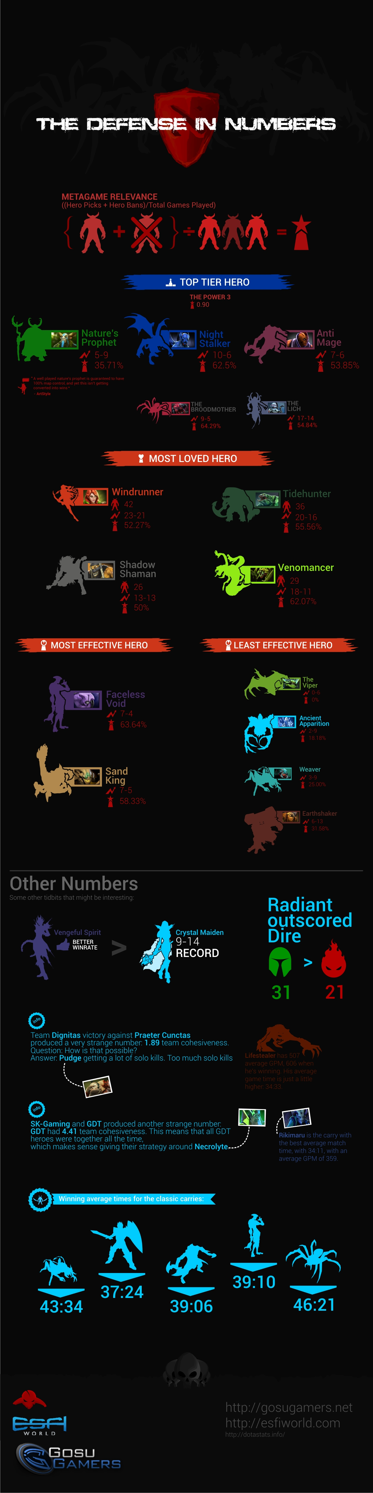 The Defense Dota 2 Tournament in NUMBERS | Visual ly