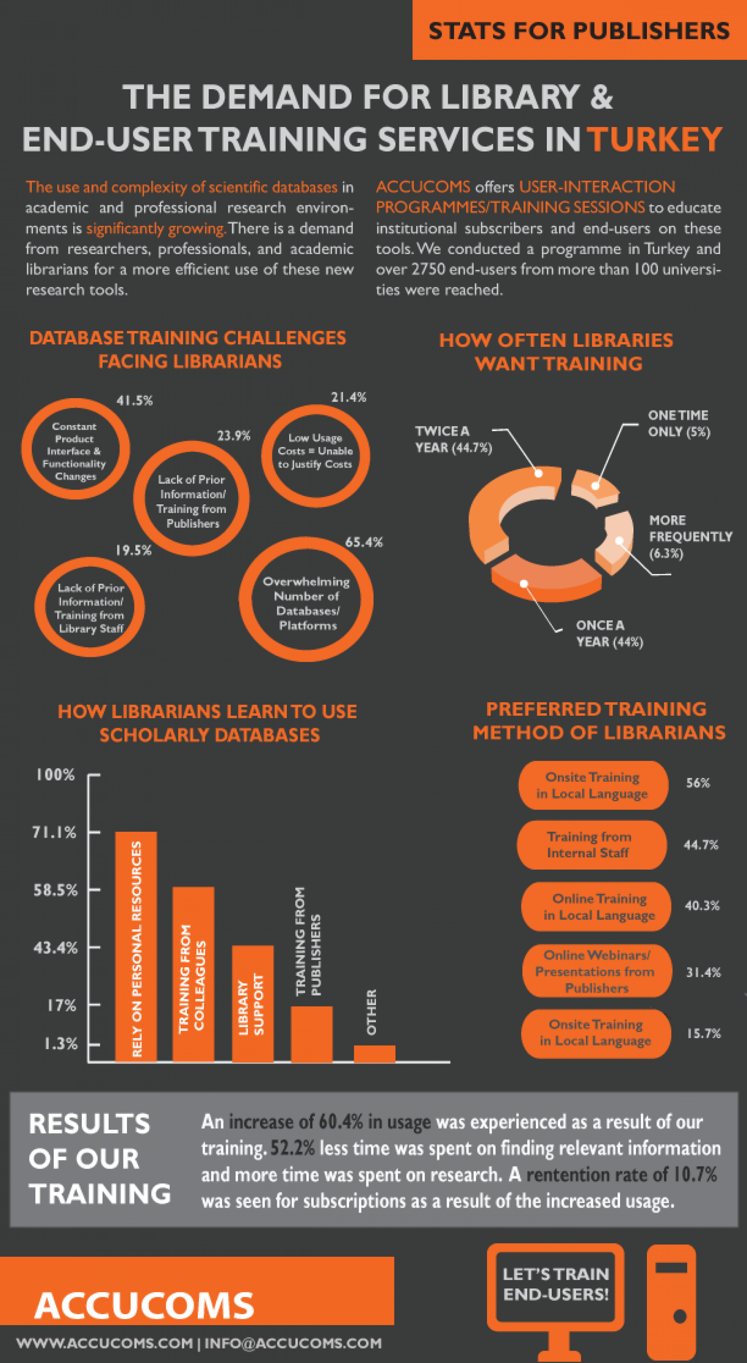 The Demand for Library & End-User Training Services in Turkey Infographic