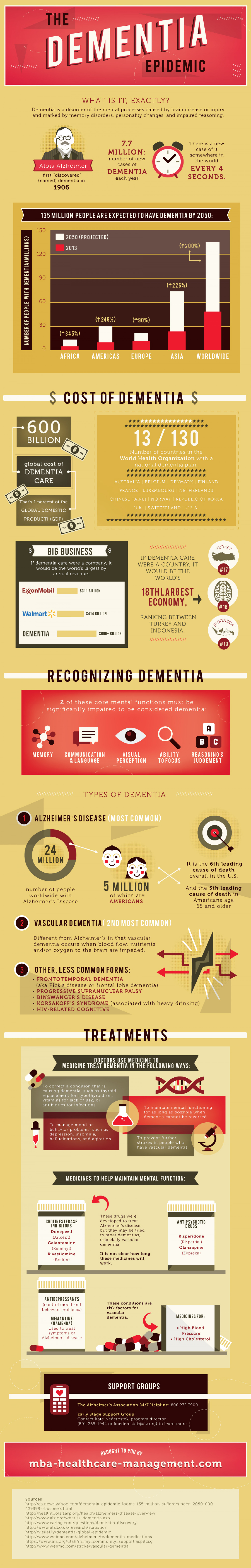 The Dementia Epidemic Infographic