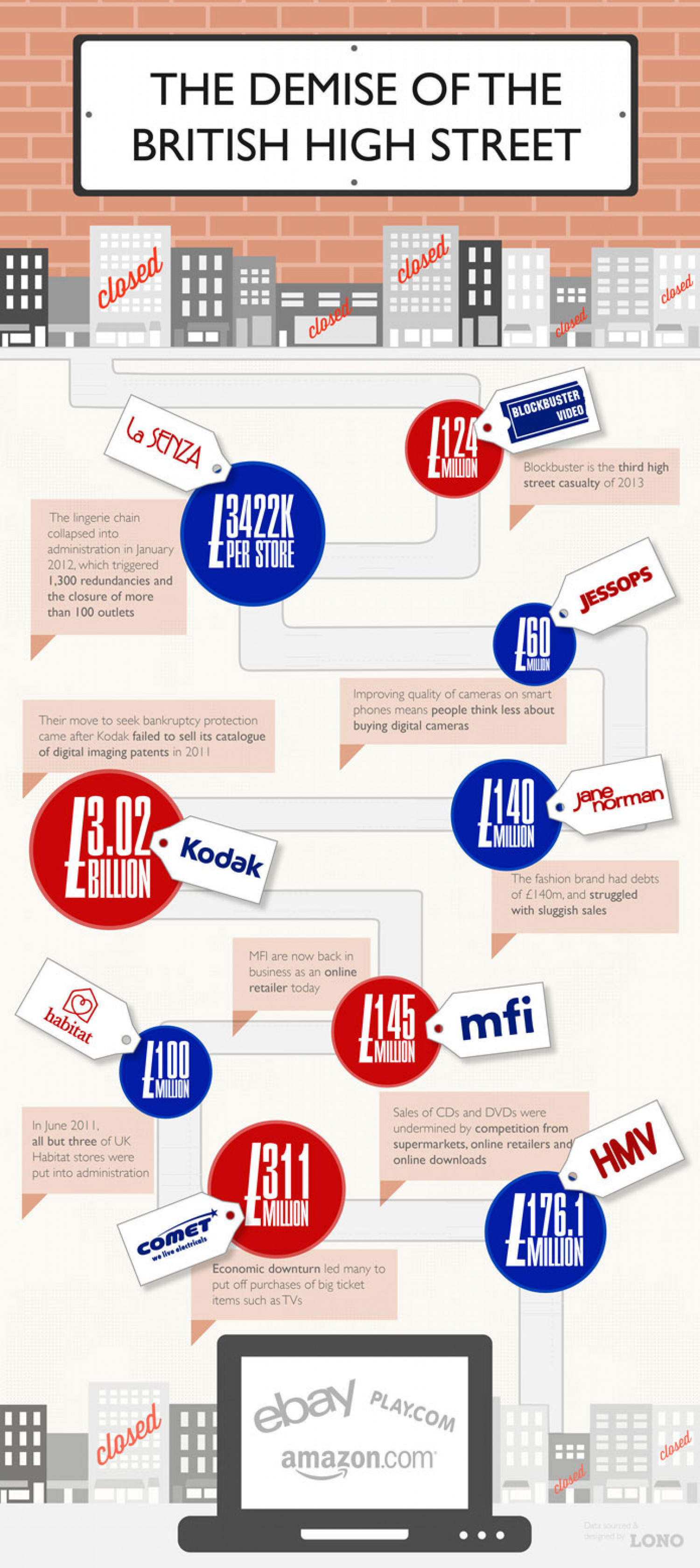 The Demise Of The British High Street Infographic